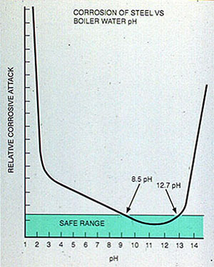 Figure 11-10. High or low boiler water pH corrodes boiler steel.