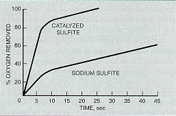 Figure 11-12. Comparison of the reaction rates of catalyzed sulfite and sodium sulfite with dissolved oxygen.