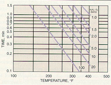 Figure 11-13. Time/temperature relationship for 90% oxygen removal by hydrazine at a pH of 9.5.