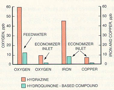 Figure 11-8. Feedwater oxygen, iron and copper levels show dramatic reduction when hydroquinone-based materials are used instead of hydrazine (data taken during start-ups and excursions).