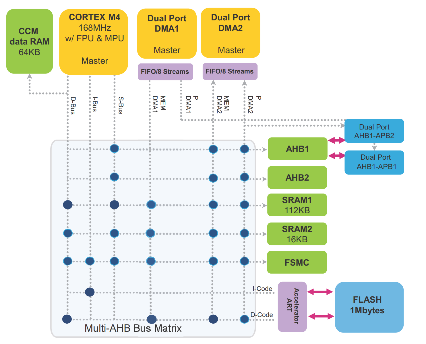 STM32 DMA Cheat Sheet | Adam Munich